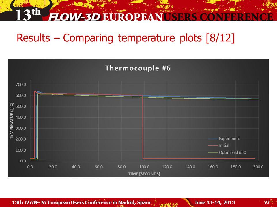 Results – Comparing temperature plots [8/12]